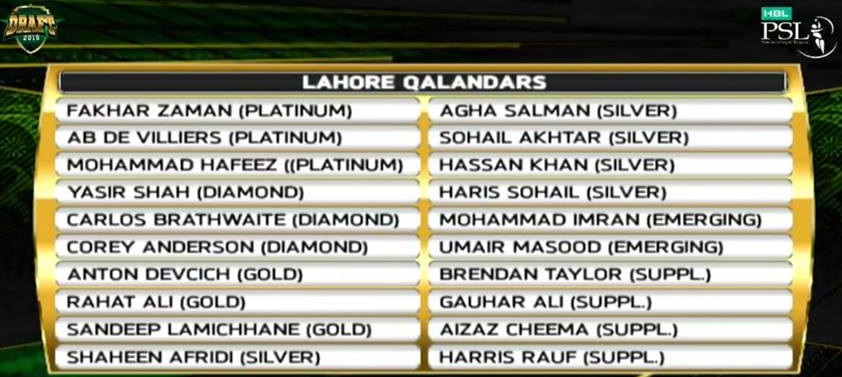 Lahore Qalandars 2019 Squad Team Players - PSL 2019